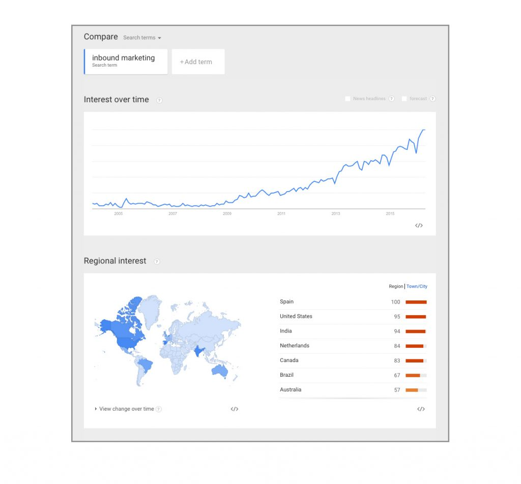 Google Trends | Top 5 Free Keyword Research Tools | Wurkhouse
