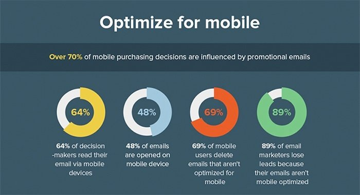 Mobile optimization tips for better email open rates