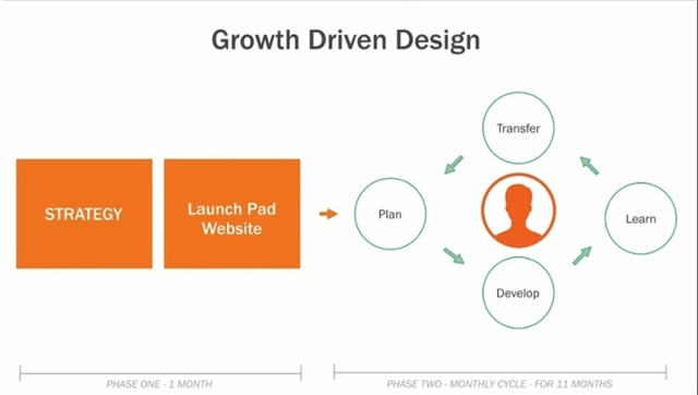 growth-driven-design-4