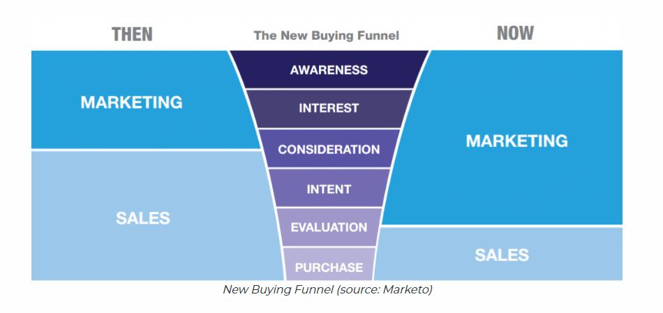 sales-marketing-buyers-funnel